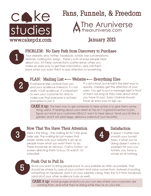 January-CAKE-Study-Aruniverse